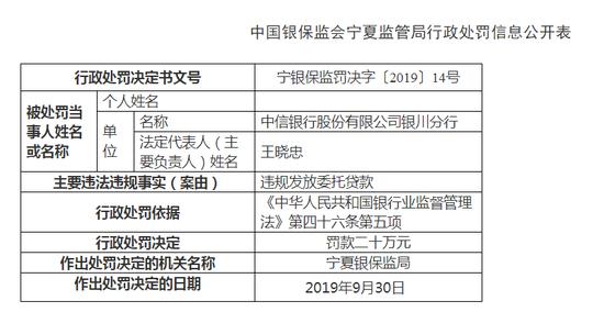 中信银行银川分行被罚20万:违规发放委托贷款
