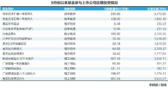 年内公募定增投资规模达133亿 超去年全年3倍(附表)