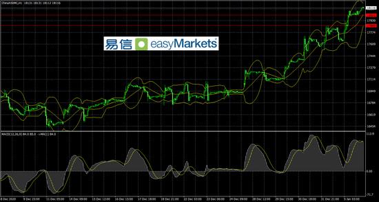 易信:市场投资情绪企稳 令风险资产价格短线反弹