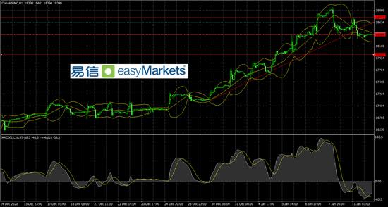 易信:市场对于美国新财政刺激计划有积极预期 令美元指数连升3日