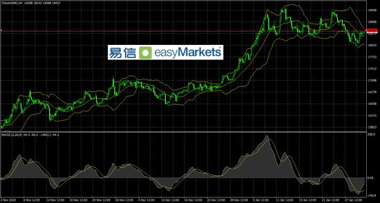 易信:美元低位遭遇市场追捧 对应黄金和非美纷纷短线回落