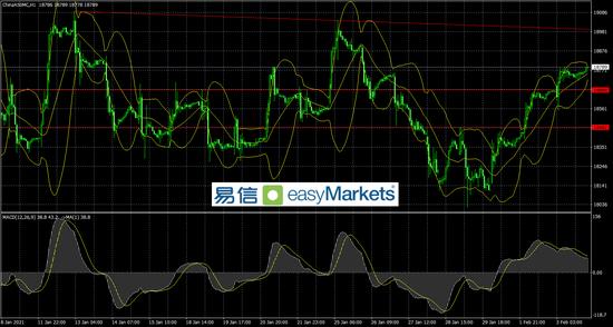 易信:非美短线走势震荡 市场等待今日英国利率决议的结果