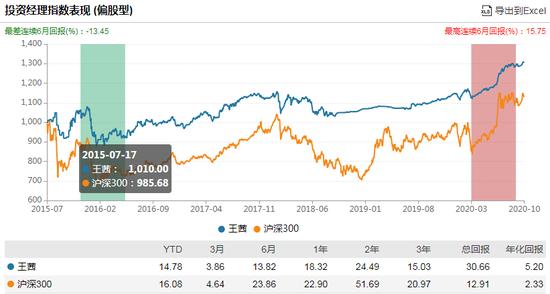 嘉实浦盈一年持有期混合发行:王茜掌舵 过往偏债产品年化8.46%