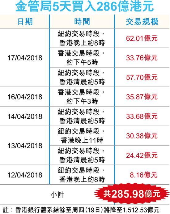 香港金管局今早两度入市 13度入市共买入513.3亿港元