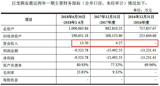 藏格控股280亿元收购巨龙铜业 营收仅为13.5万元