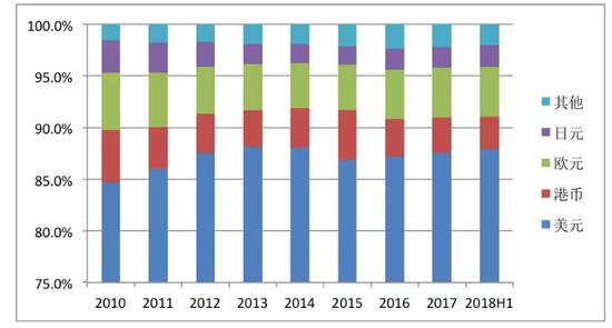 数据来源:国家外汇管理局;中国金融四十人论坛