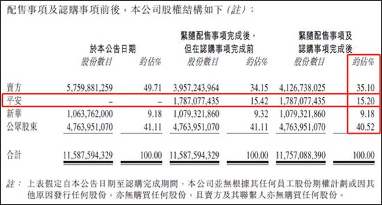 中国金茂引平安当二股东 拓宽融资渠道缓解资金压力