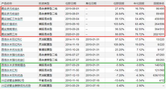 嘉实竞争力优选混合发行:洪流掌舵 过往偏股产品年化25.59%