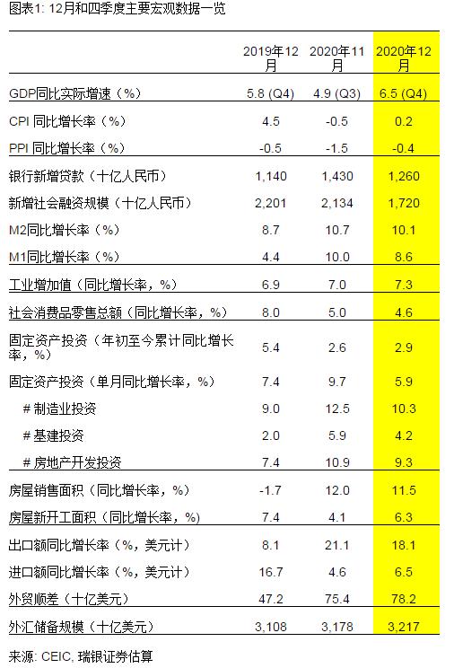 武汉2021年一季度gdp预测_2021年一季度全国主要城市GDP排名,武汉又进前十