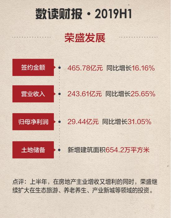 荣盛:归母净利同比增三成 康旅板块营收7亿