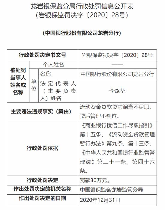 中行龙岩分行被罚30万:流动资金贷款贷前调查不尽职