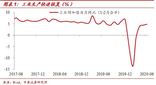 梁中华:没有必然的上升周期