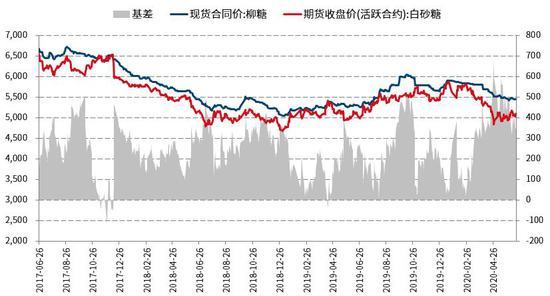 国信期货:国际糖价底部清晰 郑糖中期做多