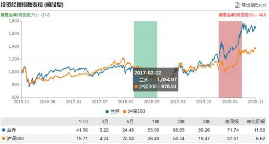 博时高端装备混合发行:兰乔管理 过往年化11.5%风险度高