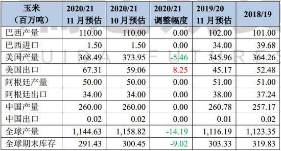 瑞达期货:玉米:售粮周期牵制价格 供强需弱不利淀粉