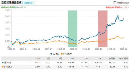 富国长期成长混合发行:厉叶淼管理 过往年化回报19.52%风险度中等