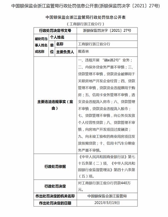 工商银行浙江分行被罚440万:内保外贷业务严重不审慎