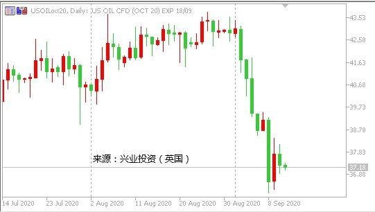 兴业投资:EIA库存意外增加 油价重新走低