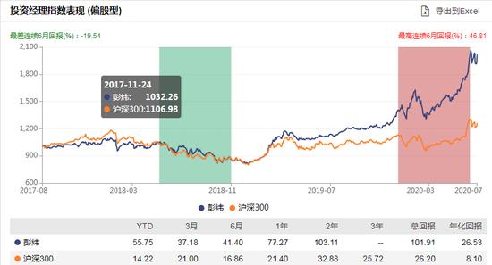 [新基]融通产业趋势臻选发行:彭炜管理 过往年化26.53%风险度高