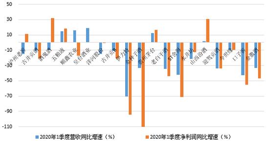 【白酒投资日报】泸州老窖业绩预增20%-30% 今年1季度哪家弹性大?