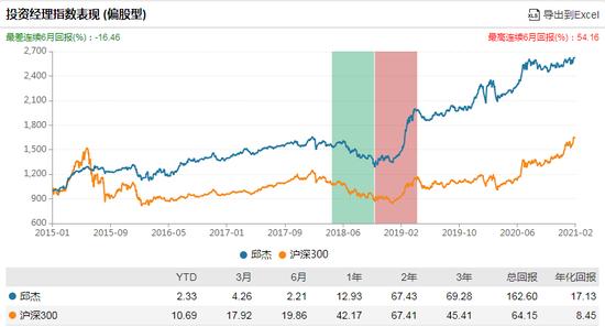 前海开源聚慧三年持有混合发行:邱杰掌舵 过往年化17%风险度低