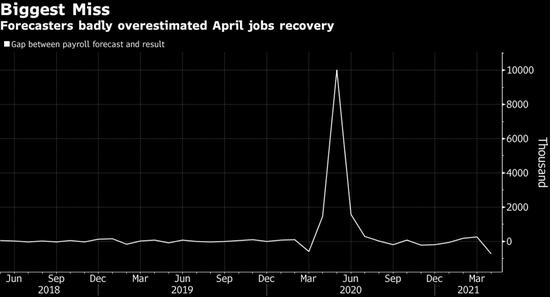 领完失业补助不想找工作?美国疲软就业数据激化两党分歧