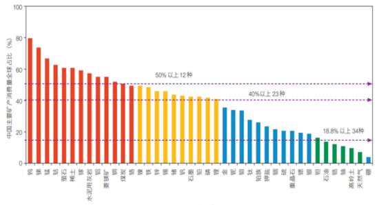 數據來源:王安建,高芯蕊.中國能源與重要礦產資源需求展望[J].中國科學院院刊,2020,35(03):338-344.
