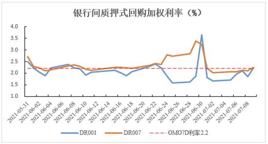长城基金固收周评:全面降准约一万亿,货币政策稳中趋松