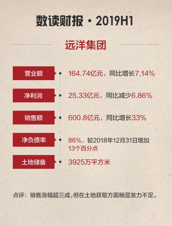 远洋集团:销售额增幅超三成 新获六宗土地