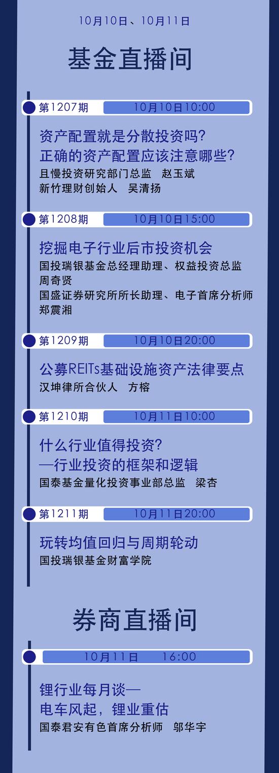 10月10日-11日国泰君安、国投瑞银等解析锂电、电子、REITs等热点