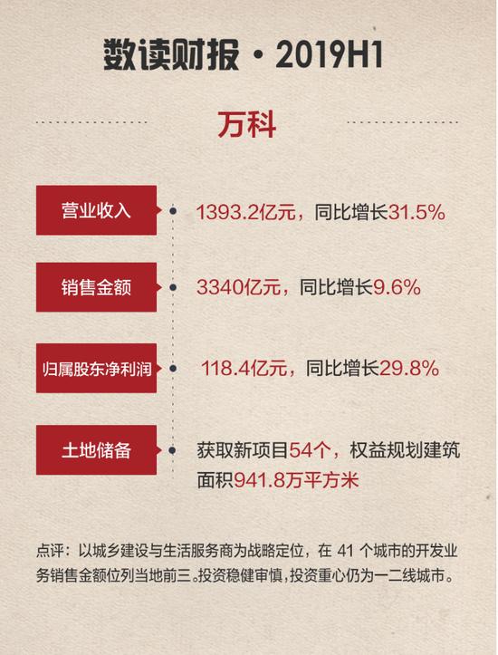 万科:营收1393.2亿 新获54个项目