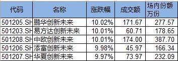 5只蚂蚁战配基金上市:鹏华产品总份额最少 易方达持有人户数最少