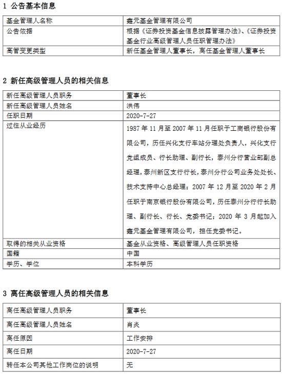 鑫元基金肖炎因工作安排离任 新任党委书记洪伟为董事长