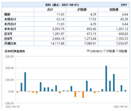 【ETF投资日报】芯片重镇封锁,供应链本土化来了?中华半导体芯片指数PE为73,居21.9%分位,投资性价比较高