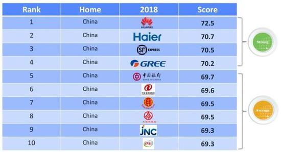 中國本土品牌前10名