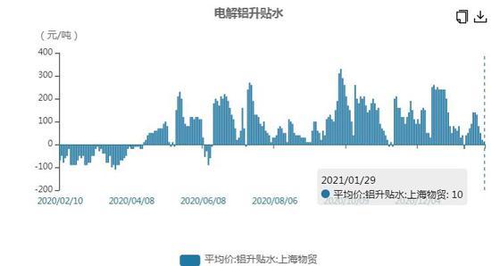 华联期货:沪铝:预期兑现 区间震荡