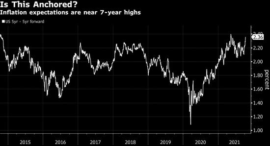 MLIV时评:美国通胀预期接近七年高点