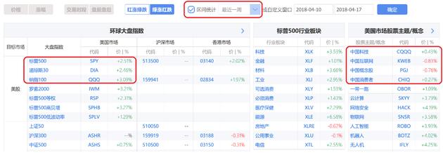 """中國概念股在本地市場持續調整、""""貿易戰""""不確定性影響下跑輸美股大盤(圖片來源:新浪財經)"""