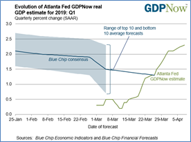 数据来源:Blue Chip Economic Indicators, Atlanta Fed