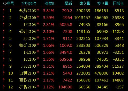 午评:动力煤涨近4%六连阳刷新上市新高 纯碱涨逾3%