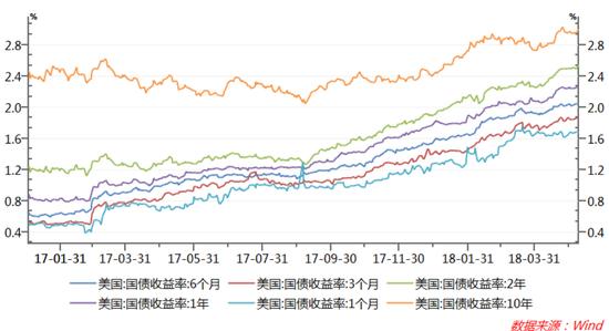 图2:4月美国债利率上升过程中期限利差有所收窄
