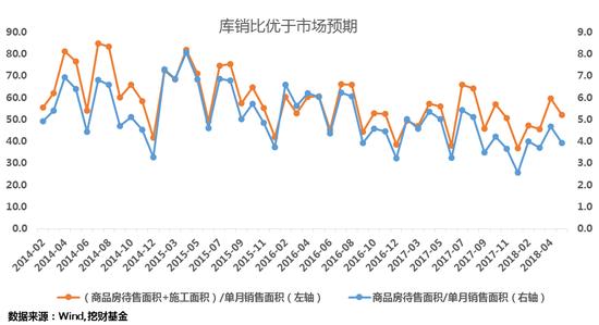 地产销售边际改善 难改增速下滑趋势