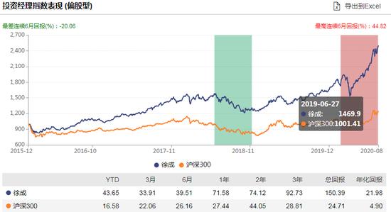 [新基]国富港股通远见价值发行:徐成掌舵 过往年化21%风险度中等