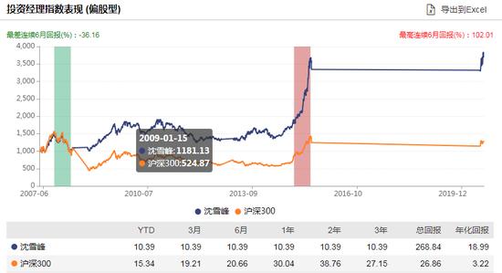 [新基]华泰柏瑞品质优选发行:沈雪峰管理 过往年化18.99%风险度高