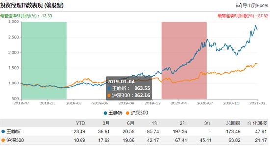 南方医药创新股票发行:王峥娇管理 过往年化回报47.91%风险度高