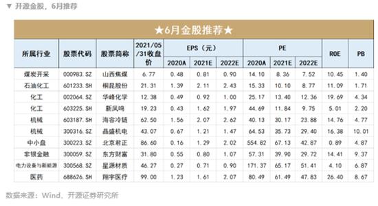 开源证券:5月金股组合盈利14.13% 6月荐股名单出炉