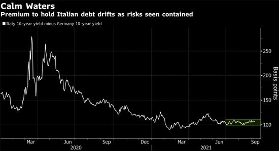债券交易员押注欧洲央行不会在减码上有大动作