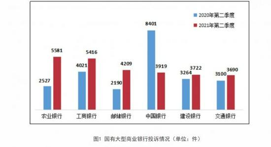 二季度银行业消费投诉量同比增长25.5% 信用卡业务成投诉焦点