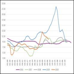 上海中期:鸡蛋旺季不旺 供应压力继续压制蛋价