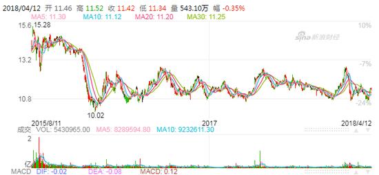 中信股份股价近两年走势